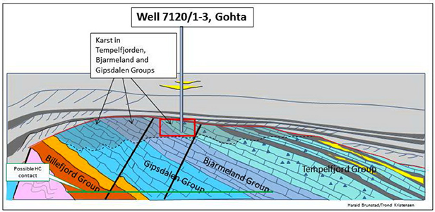Idealized scetch showing karst development in the Gohta structure. (c) Lundin Norway